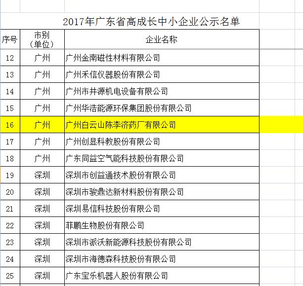 陈李济入选2017年广东省高成长中小企业